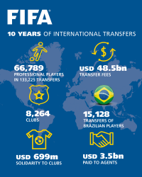 Ten-years-international-transfers-infographic.png